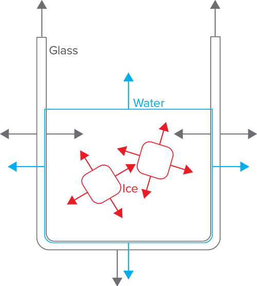 Diagram of glass-fluid-ice interfaces. Arrows indicate normal directions.