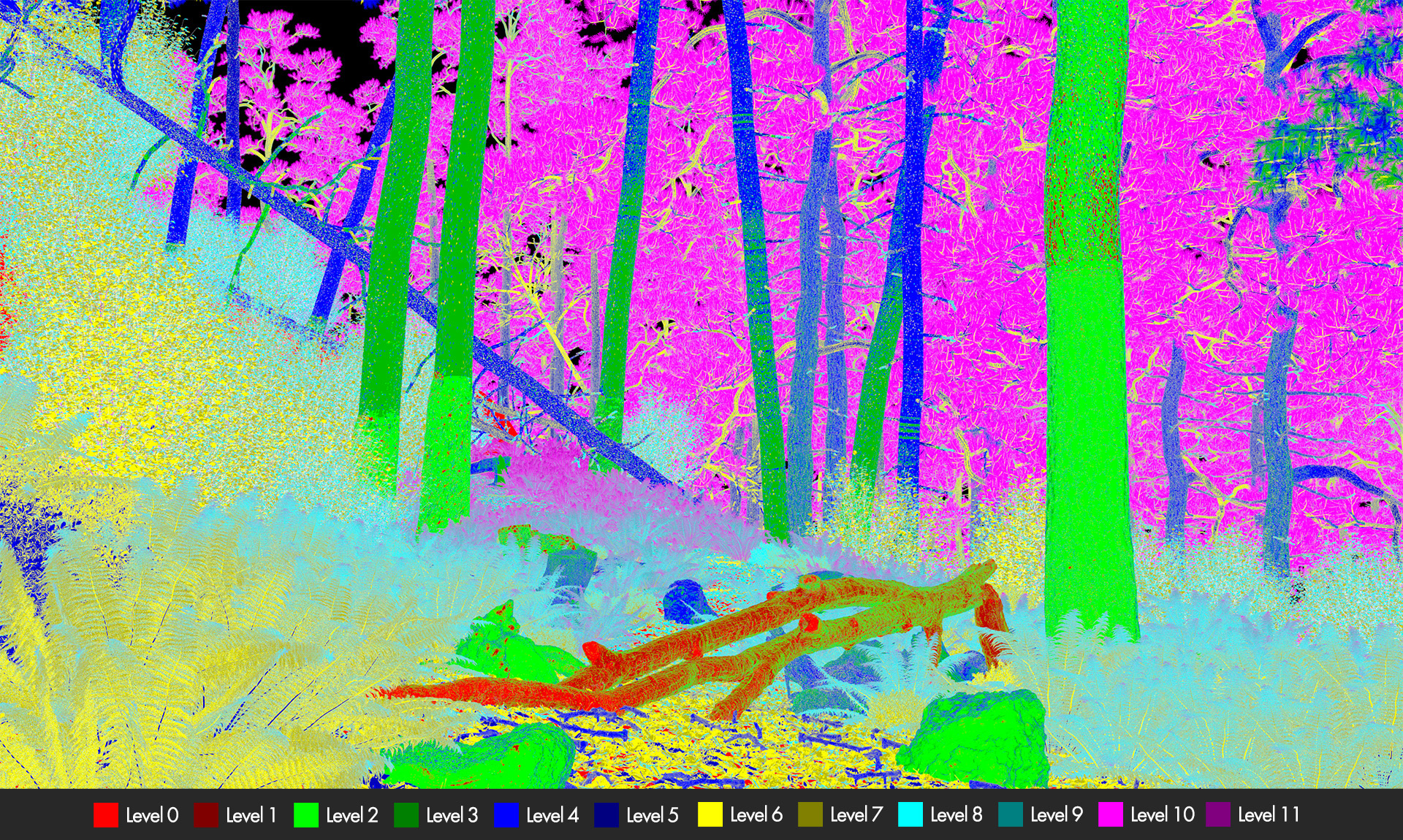 Figure 4: Mipmap levels accessed for the forest scene from Figure 2, rendered at 3840x2160 resolution. Note how since the render is higher resolution and therefore pixel footprints are smaller for the same field of view, lower mipmap levels are accessed more frequently compared to Figure 3.