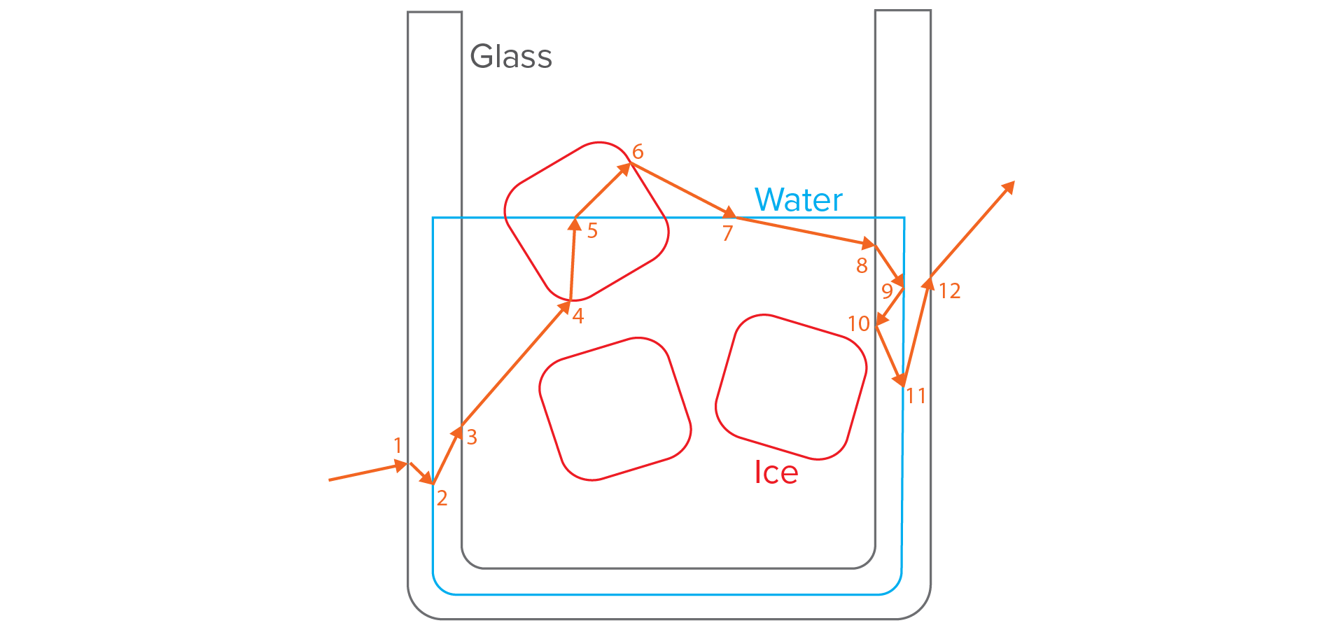 Figure 3: A diagram of a path through a glass containing water and ice cubes, using only interface tracking without priorities.